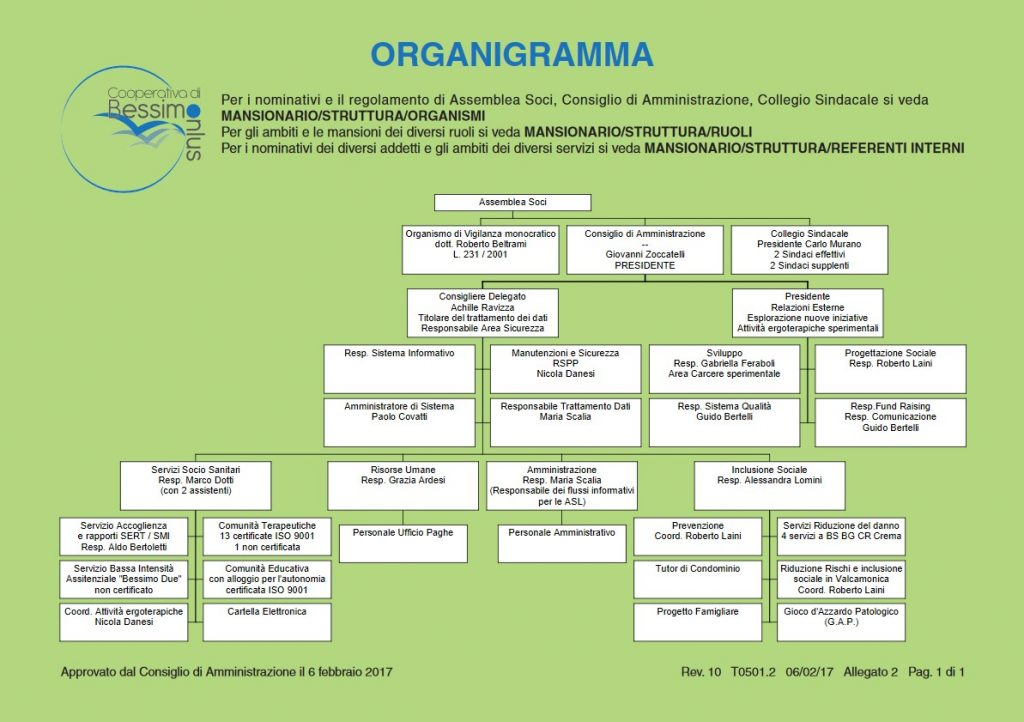 organigramma_2017